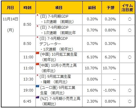 経済指標20161114