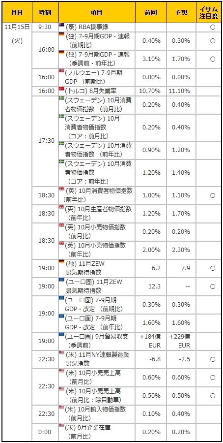 経済指標20161115