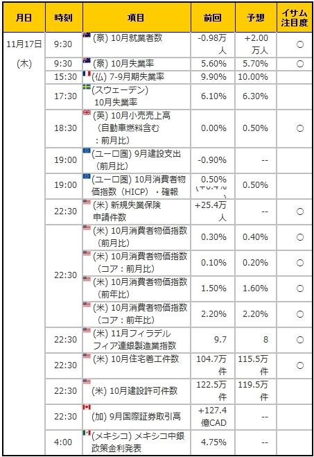 経済指標20161117