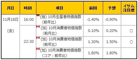 経済指標20161118