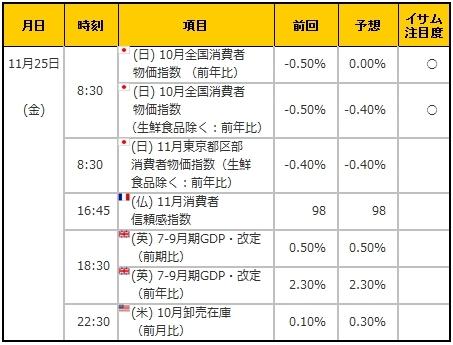 経済指標20161125