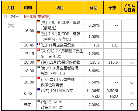 経済指標20161124