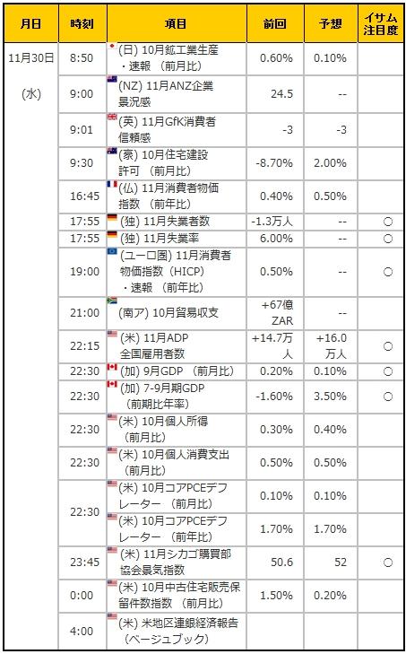経済指標20161130