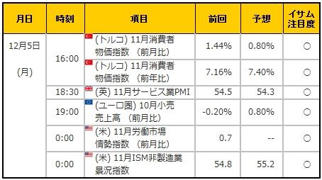 経済指標20161205