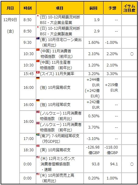 経済指標20161209