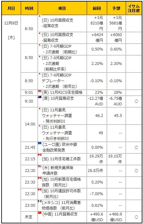 経済指標20161208