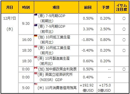 経済指標20161207