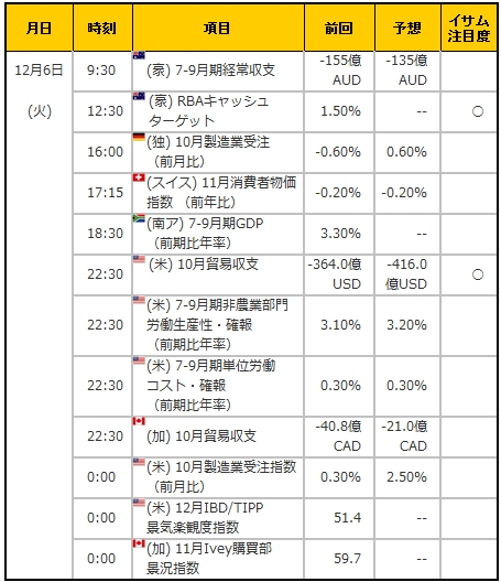 経済指標20161206
