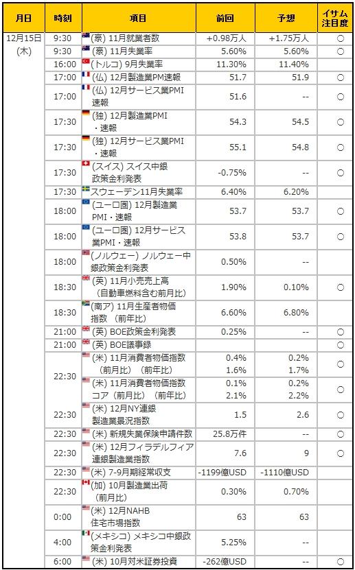 経済指標20161215