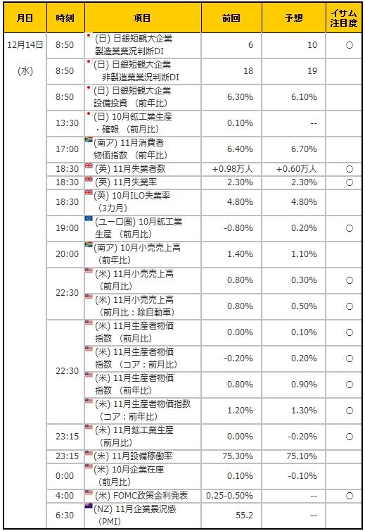 経済指標20161214