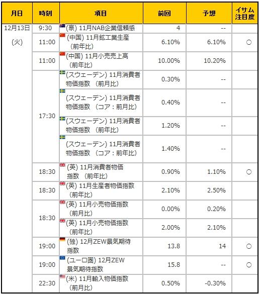 経済指標20161213