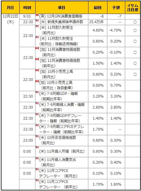 経済指標20161222