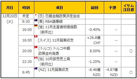 経済指標20161220