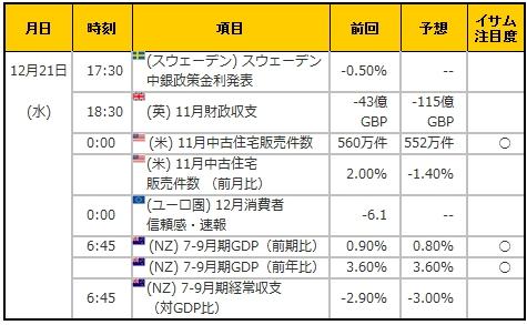 経済指標20161221
