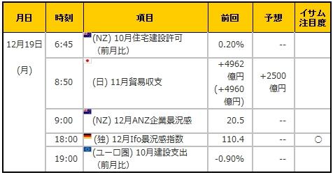 経済指標20161219