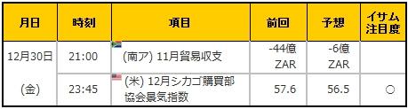 経済指標20161230