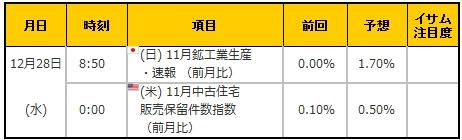経済指標20161228