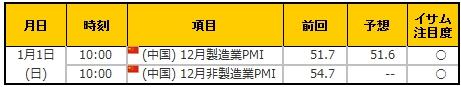 経済指標20170101