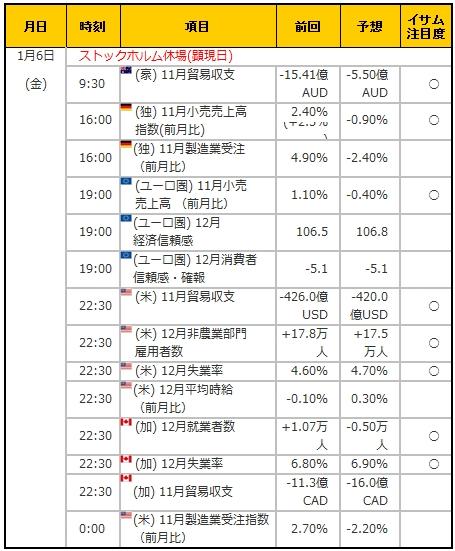 経済指標20170106