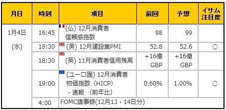 経済指標20170104