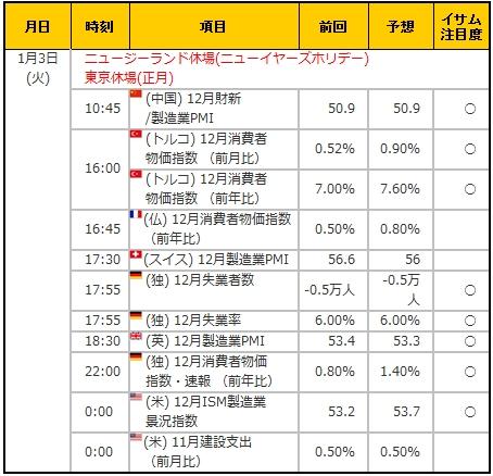 経済指標20170103