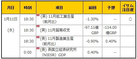 経済指標20170111