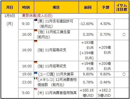 経済指標20170109