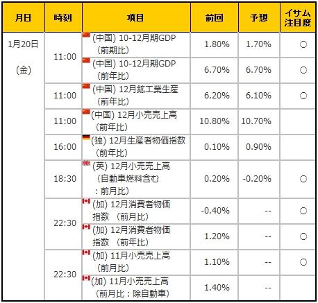 経済指標20170120
