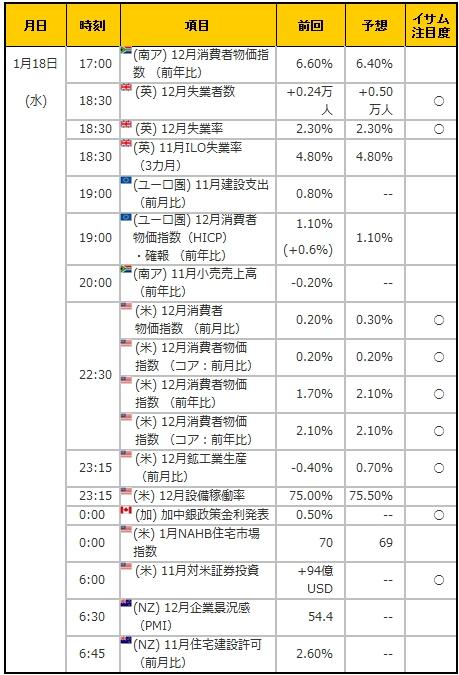 経済指標20170118