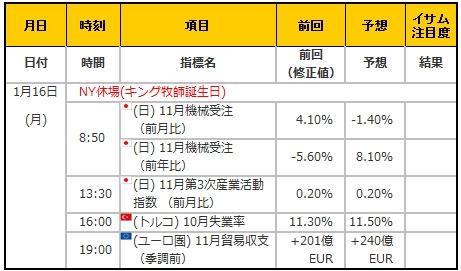 経済指標20170116