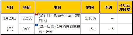 経済指標20170123