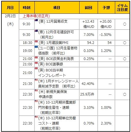 経済指標20170202