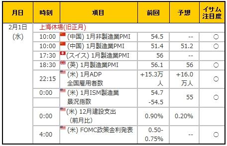 経済指標20170201