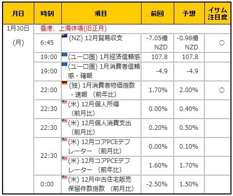 経済指標20170130