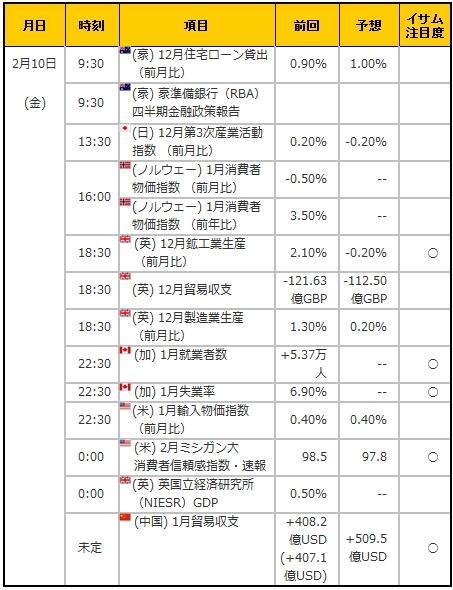 経済指標20170210