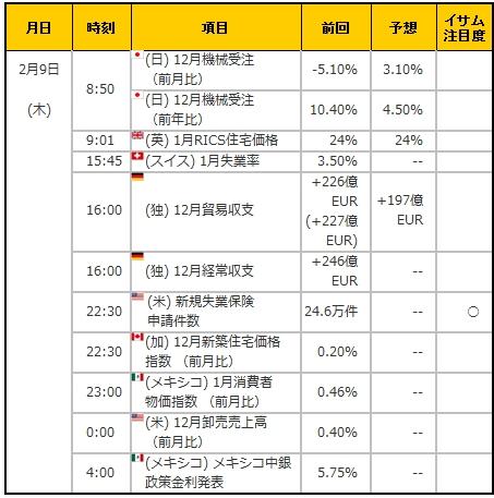 経済指標20170209