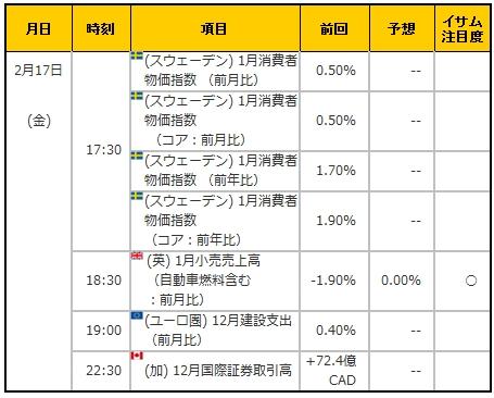 経済指標20170217