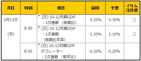 経済指標20170213