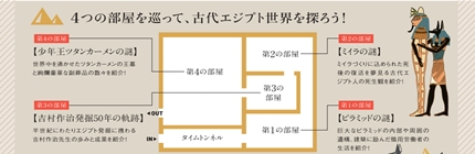 4つの部屋