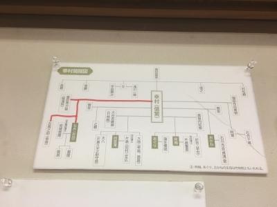 御田の方の系図