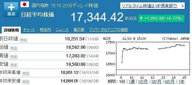 161110日経平均株価