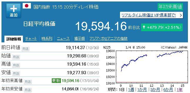 20170104日経平均株価