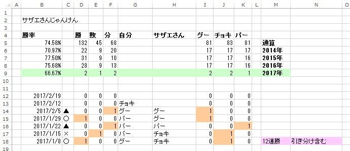 _サザエさんじゃんけん_20170205