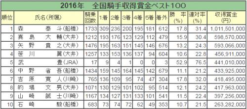 【競馬】2016年地方競馬 賞金ランキングトップは森 泰斗の1,002,541,000
