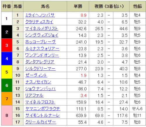【競馬】第58回アメリカジョッキークラブカップ(GⅡ) part2