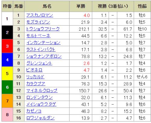 【競馬】第34回東海テレビ杯東海ステークス(GⅡ) part1