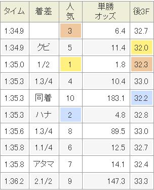 【東京新聞杯】プロディガルサン上がり320wwwwwwwwwwwwwwwwww