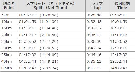 神戸マラソンラップ表
