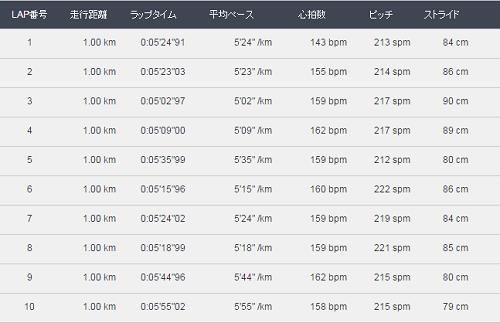 奈良10kmまで