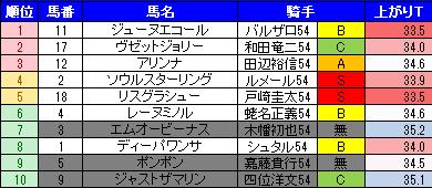 阪神JF2016